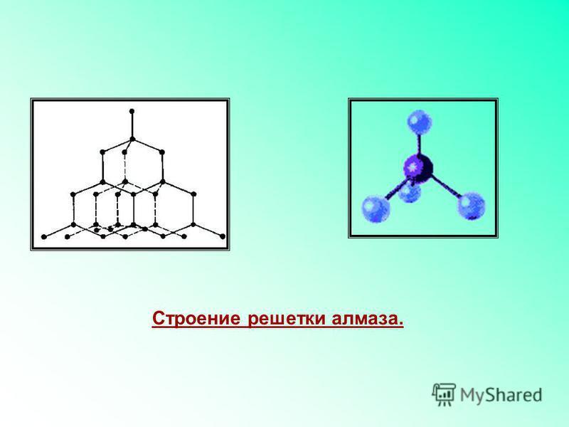 Строение молекулы метана.