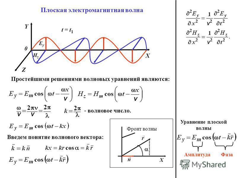 Плоская электромагнитная волна Простейшими решениями волновых уравнений являются: 0 X Y Z EyEy HzHz - волновое число. Введем понятие волнового вектора: X Фронт волны t = t 1 Амплитуда Фаза Уравнение плоской волны