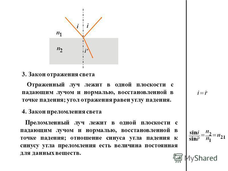 Преломленный луч лежит в одной плоскости с падающим лучом и нормалью, восстановленной в точке падения; отношение синуса угла падения к синусу угла преломления есть величина постоянная для данных веществ. n 1 n 2 i' Отраженный луч лежит в одной плоско