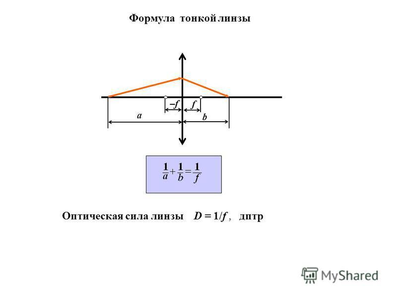 а b –f–f f Оптическая сила линзы D = 1/f, дптр Формула тонкой линзы