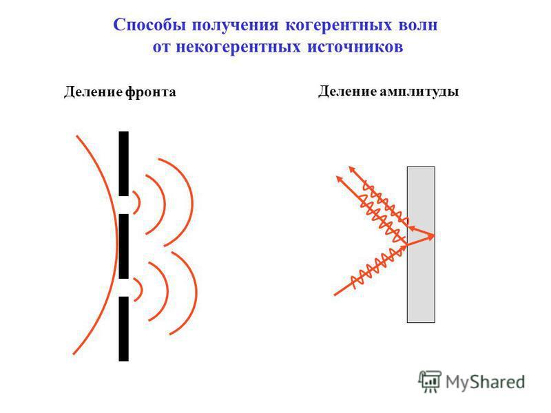 Способы получения когерентных волн от некогерентных источников Деление амплитуды Деление фронта