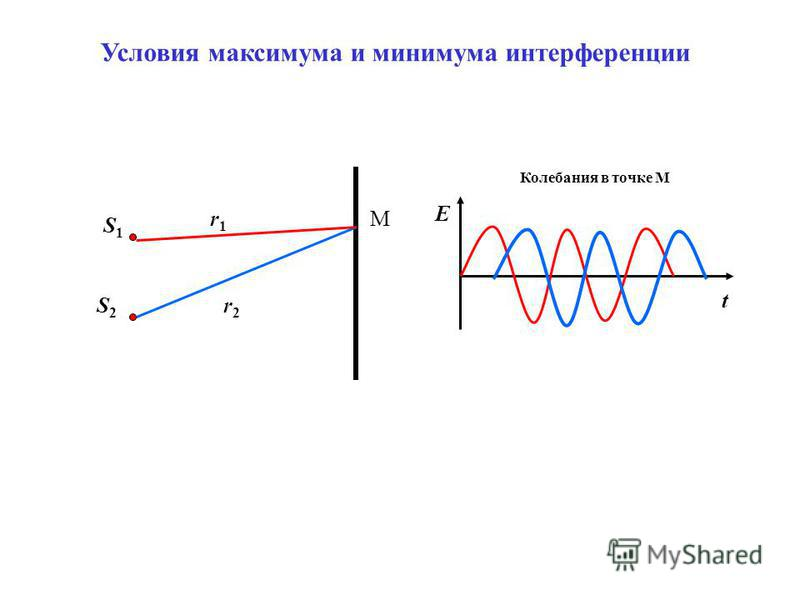 S1S1 S2S2 r1r1 r2r2 М t E Колебания в точке М Условия максимума и минимума интерференции