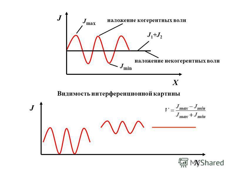 X J J max J min J 1 +J 2 Видимость интерференционной картины X J наложение когерентных волн наложение некогерентных волн
