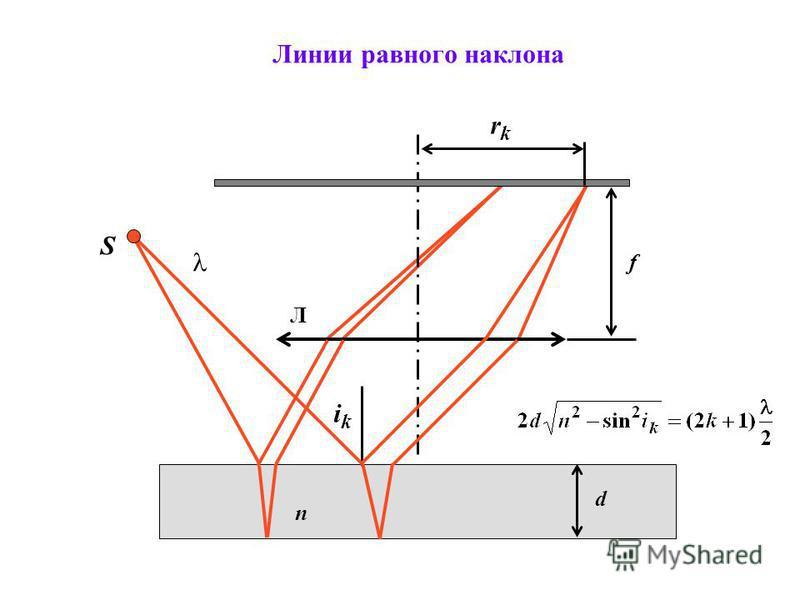 n d Линии равного наклона Л f ikik S rkrk