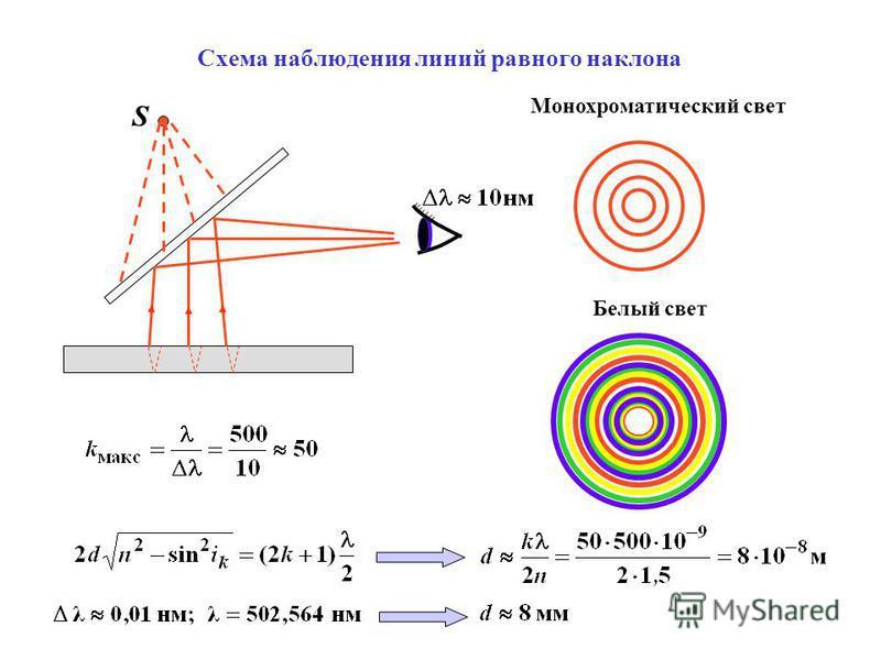 Схема наблюдения линий равного наклона S Монохроматический свет Белый свет