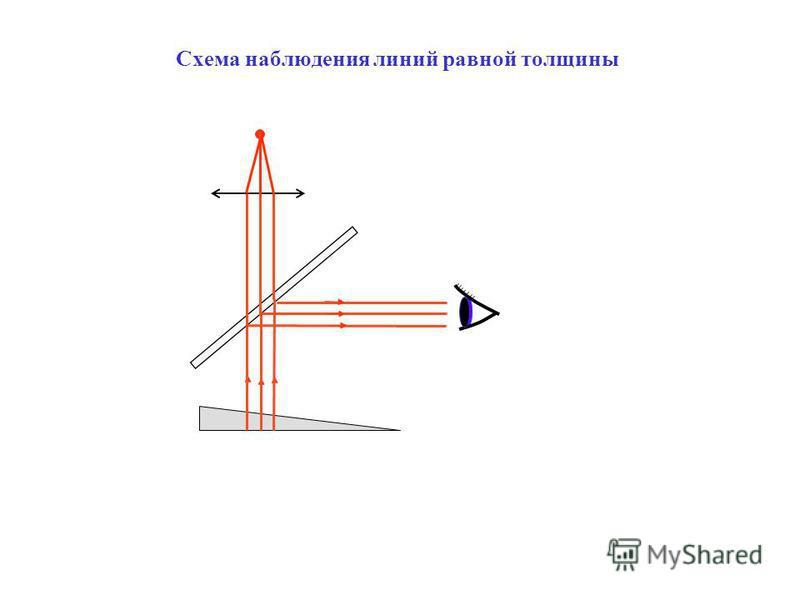Схема наблюдения линий равной толщины