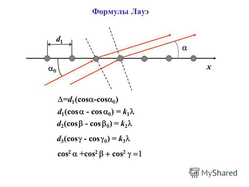 d1d1 0 x d 2 (cos - cos 0 ) = k 2 d 3 (cos - cos 0 ) = k 3 =d 1 (cos -cos 0 ) d 1 (cos - cos 0 ) = k 1 cos 2 +cos 2 cos 2 Формулы Лауэ
