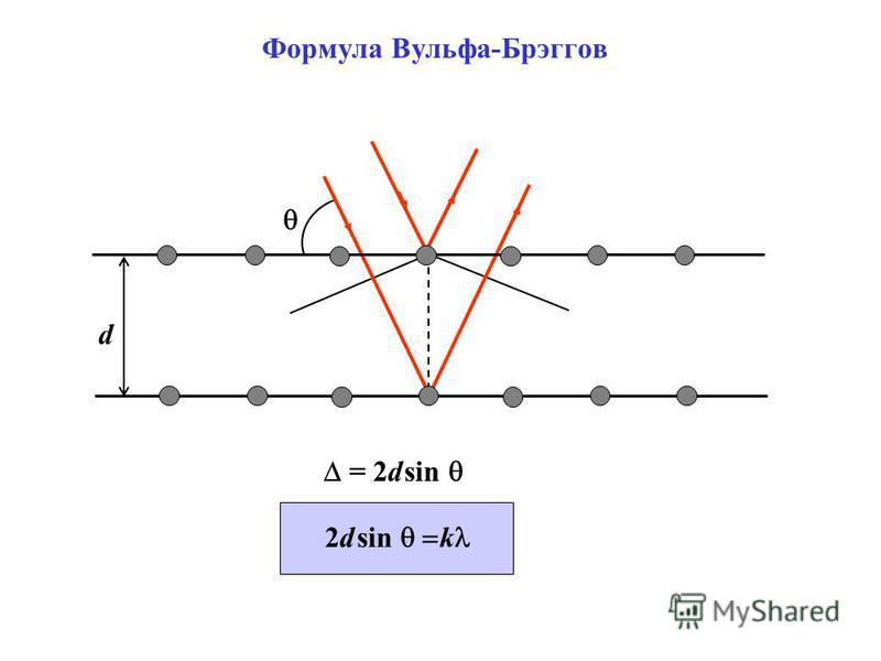 d = 2d sin Формула Вульфа-Брэггов 2d sin k