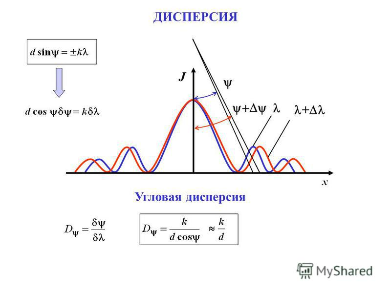+ Угловая дисперсия J ДИСПЕРСИЯ