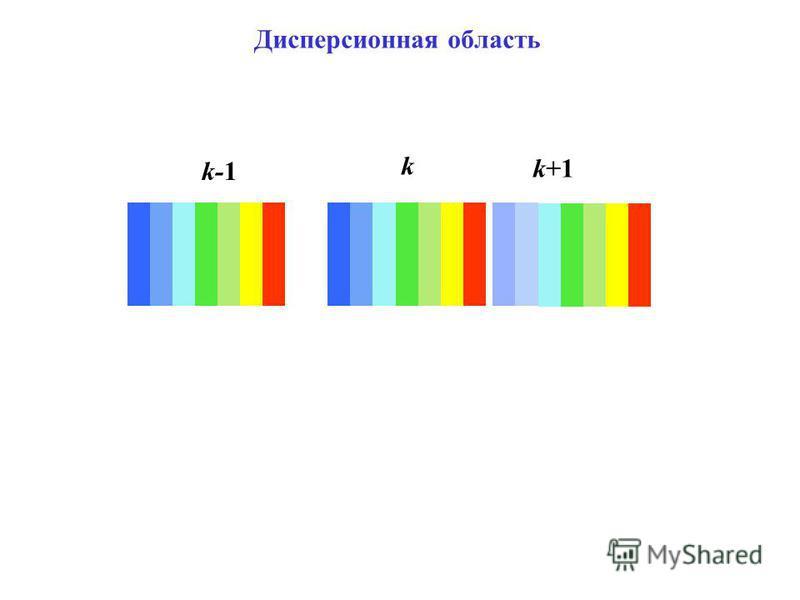 k-1 k Дисперсионная область k+1