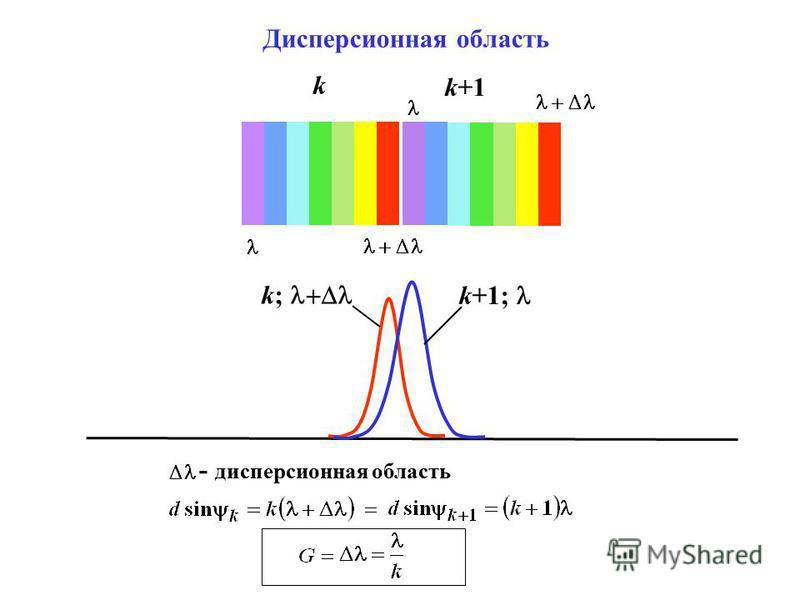 Дисперсионная область k k; k+1; k+1 - дисперсионная область