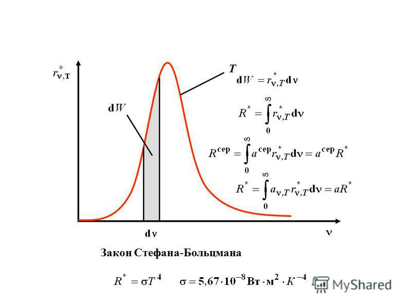 T Закон Стефана-Больцмана
