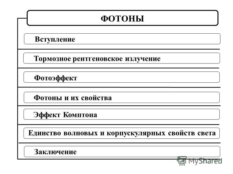 Тормозное рентгеновское излучение Фотоэффект Единство волновых и корпускулярных свойств света Фотоны и их свойства Эффект Комптона ФОТОНЫ Вступление Заключение