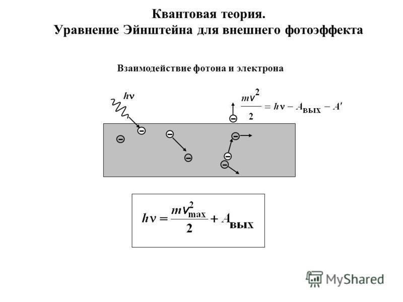 Квантовая теория. Уравнение Эйнштейна для внешнего фотоэффекта h Взаимодействие фотона и электрона
