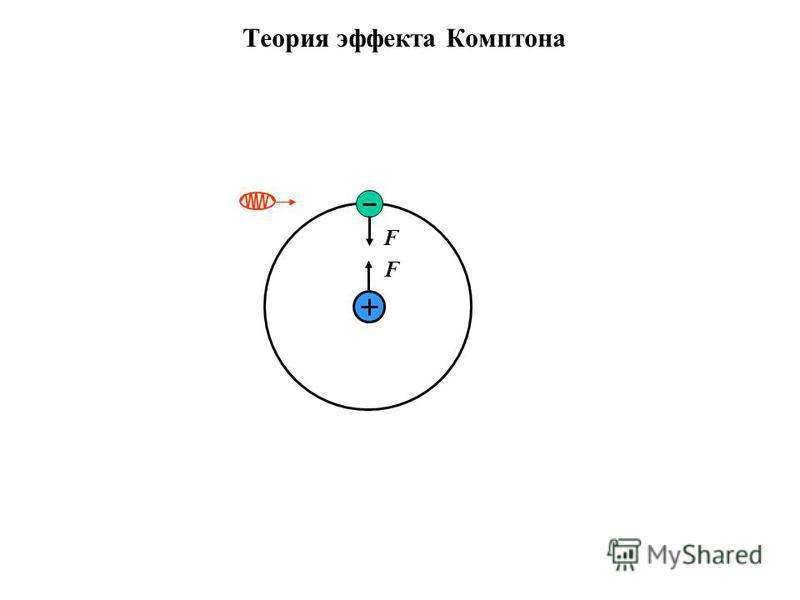 Теория эффекта Комптона F F