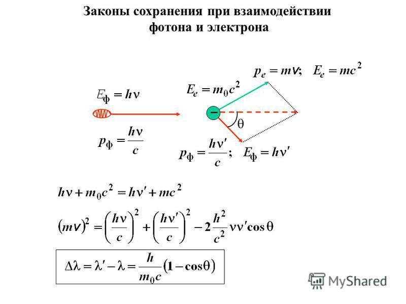 Законы сохранения при взаимодействии фотона и электрона