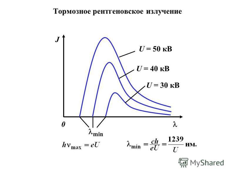 Тормозное рентгеновское излучение U = 40 кВ U = 30 кВ J min U = 50 кВ 0