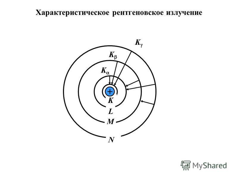 Характеристическое рентгеновское излучение K L M N K K K