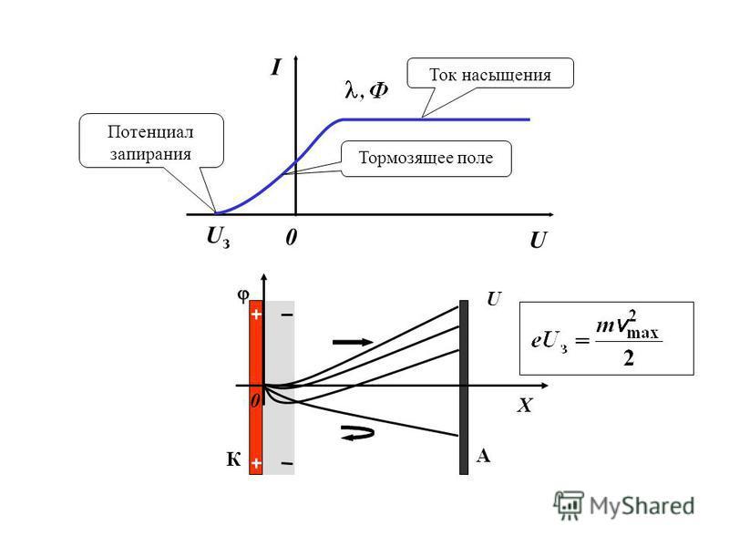 U 0 I UзUз Ток насыщения Потенциал запирания Тормозящее поле К А X 0 U
