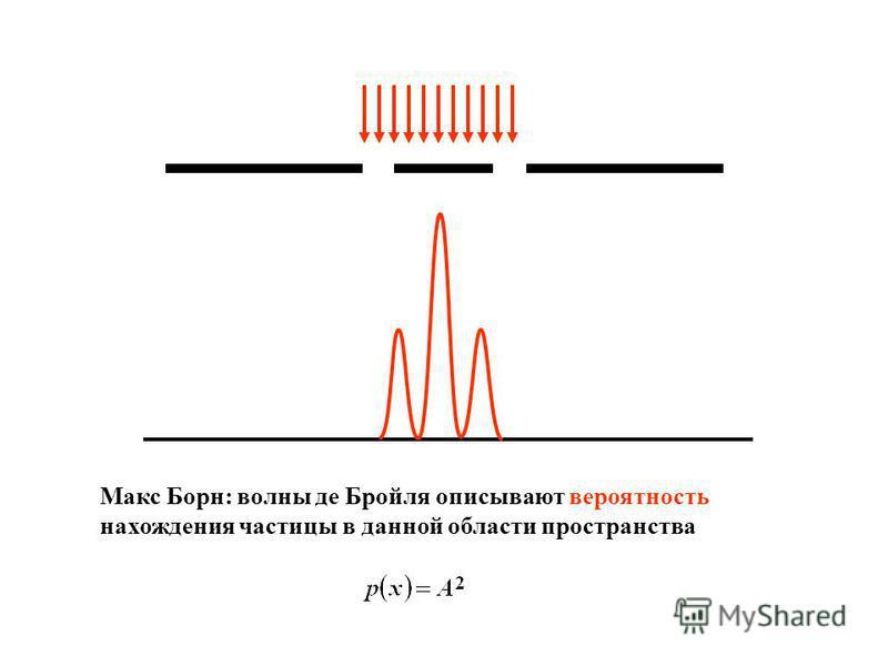 Макс Борн: волны де Бройля описывают вероятность нахождения частицы в данной области пространства