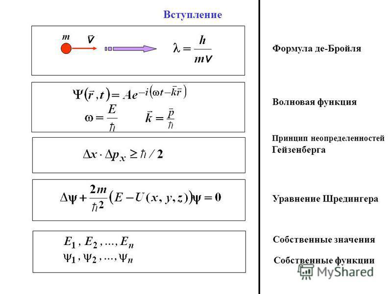 Вступление m Формула де-Бройля Волновая функция Уравнение Шредингера Принцип неопределенностей Гейзенберга Собственные значения Собственные функции