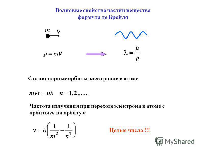 Волновые свойства частиц вещества формула де Бройля Стационарные орбиты электронов в атоме Частота излучения при переходе электрона в атоме с орбиты m на орбиту n Целые числа !!!