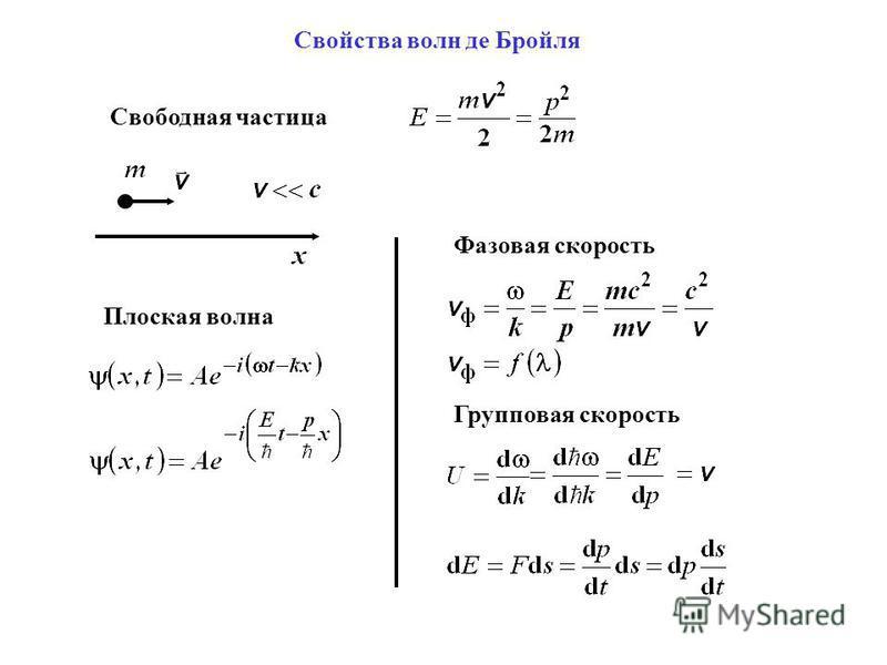 Свободная частица Плоская волна Фазовая скорость Групповая скорость
