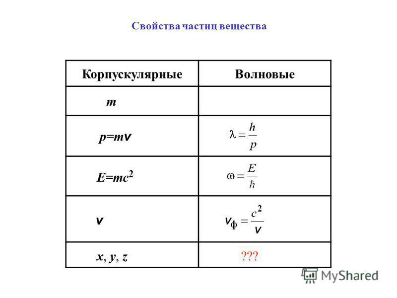 Свойства частиц вещества Корпускулярные Волновые m p=m v E=mc 2 v x, y, z ???