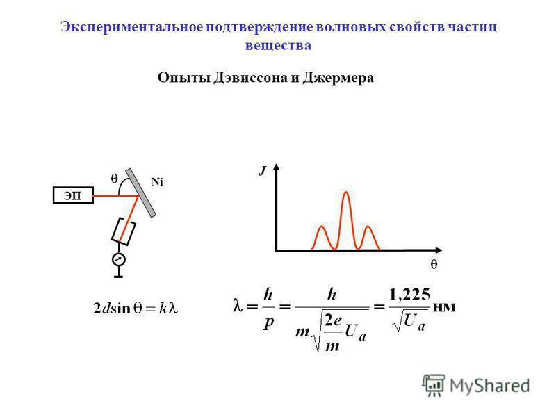 Экспериментальное подтверждение волновых свойств частиц вещества Опыты Дэвиссона и Джермера ЭП Ni J