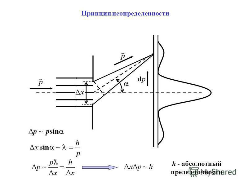 Принцип неопределенности h - абсолютный предел точности