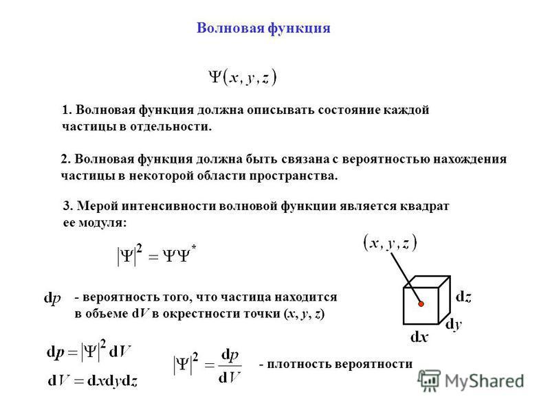 Волновая функция 1. Волновая функция должна описывать состояние каждой частицы в отдельности. 2. Волновая функция должна быть связана с вероятностью нахождения частицы в некоторой области пространства. 3. Мерой интенсивности волновой функции является