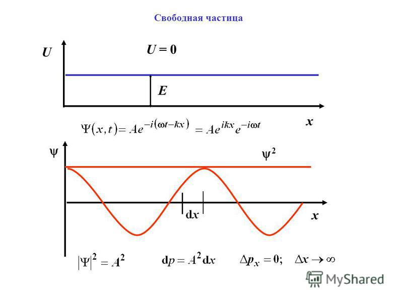 Свободная частица U x x 2 E U = 0