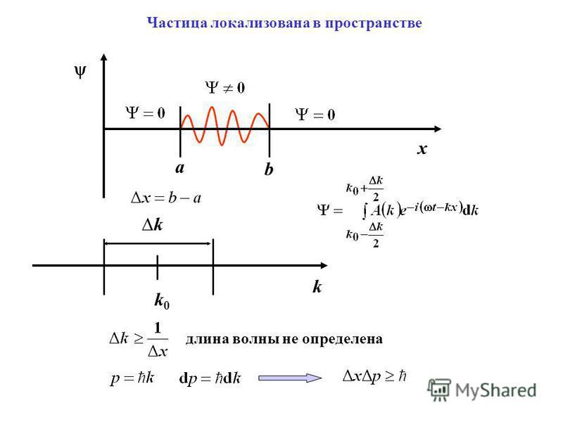 Частица локализована в пространстве x a b k k k0k0 длина волны не определена
