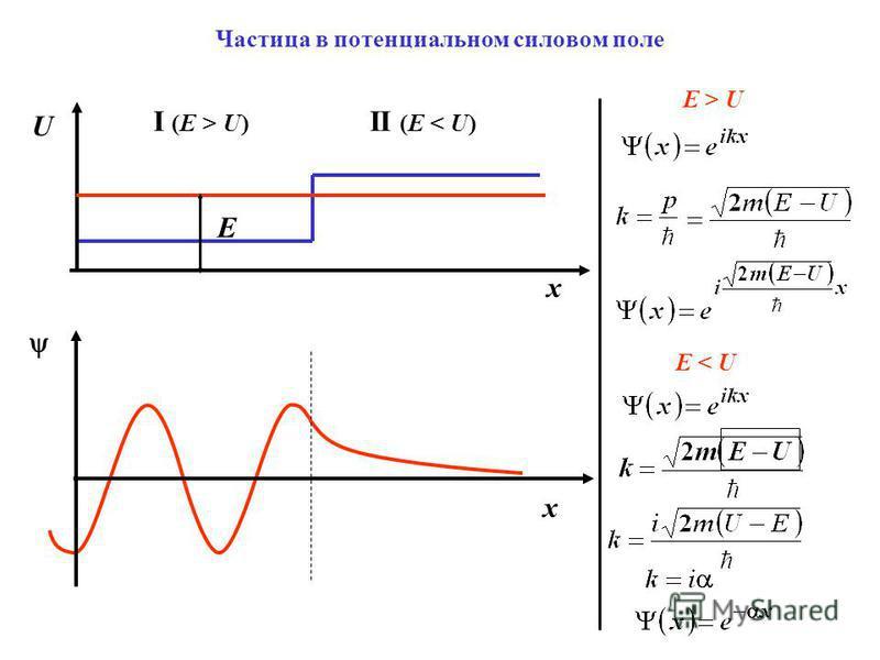 Частица в потенциальном силовом поле U x E x I (E > U) II (E < U) E > U E < U