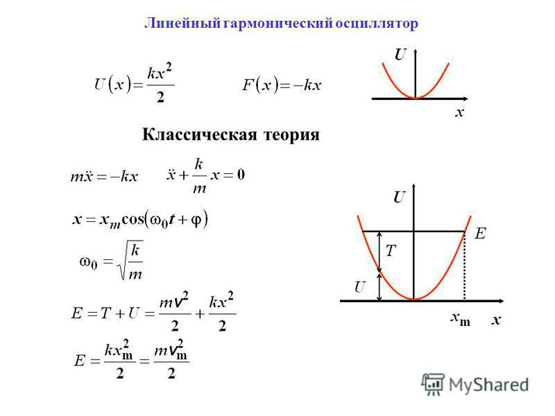 Линейный гармонический осциллятор Классическая теория