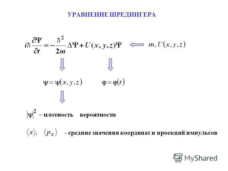 УРАВНЕНИЕ ШРЕДИНГЕРА - средние значения координат и проекций импульсов