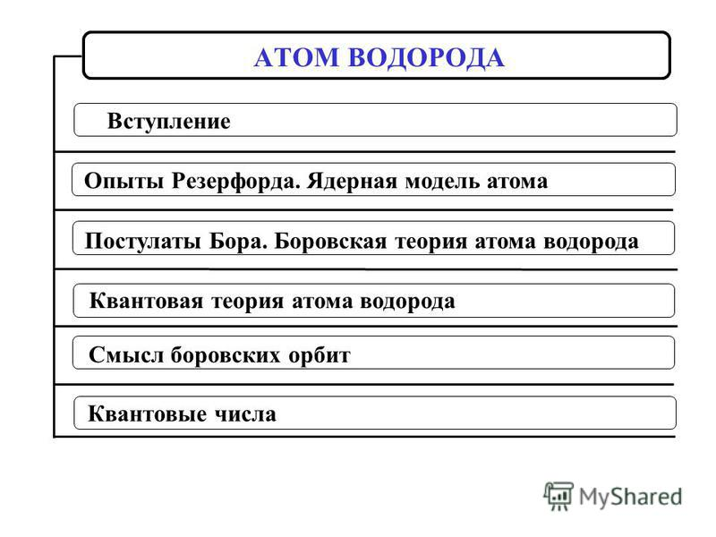 Опыты Резерфорда. Ядерная модель атома Постулаты Бора. Боровская теория атома водорода Квантовая теория атома водорода АТОМ ВОДОРОДА Вступление Квантовые числа Смысл боровских орбит