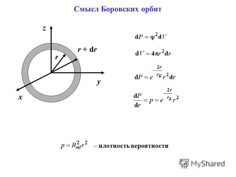 Смысл Боровских орбит x y z r r + dr плотность вероятности