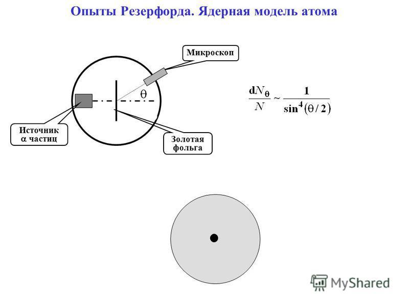 Опыты Резерфорда. Ядерная модель атома Золотая фольга Микроскоп Источник частиц