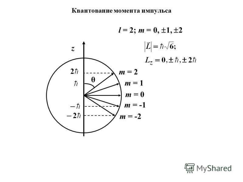 z m = 1 m = 2 m = 0 l = 2; m = 0, 1, 2 m = -1 m = -2 θ
