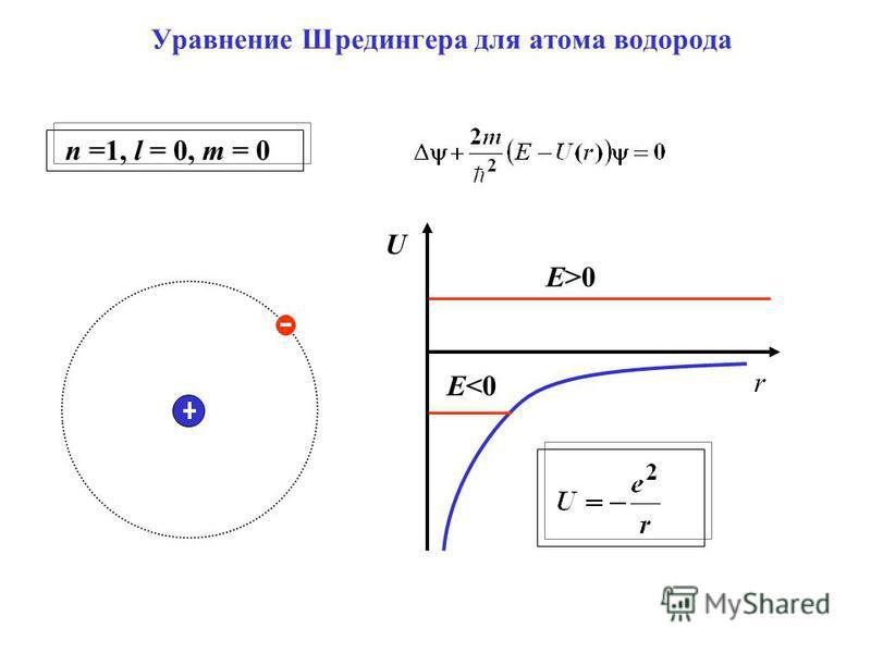 r U E>0 E<0 Уравнение Шредингера для атома водорода n =1, l = 0, m = 0