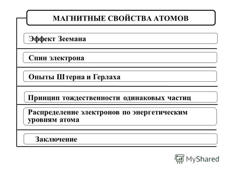Спин электрона Принцип тождественности одинаковых частиц Опыты Штерна и Герлаха Распределение электронов по энергетическим уровням атома МАГНИТНЫЕ СВОЙСТВА АТОМОВ Эффект Зеемана Заключение