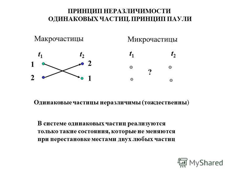 ПРИНЦИП НЕРАЗЛИЧИМОСТИ ОДИНАКОВЫХ ЧАСТИЦ. ПРИНЦИП ПАУЛИ Макрочастицы Микрочастицы t 1 t 2 1 2 2 1 ? Одинаковые частицы неразличимы (тождественны) В системе одинаковых частиц реализуются только такие состояния, которые не меняются при перестановке мес