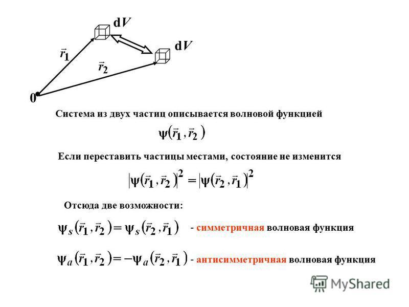 dVdV dVdV 0 Система из двух частиц описывается волновой функцией Если переставить частицы местами, состояние не изменится Отсюда две возможности: - симметричная волновая функция - антисимметричная волновая функция