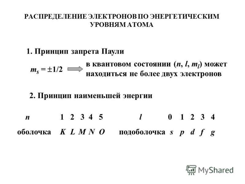 РАСПРЕДЕЛЕНИЕ ЭЛЕКТРОНОВ ПО ЭНЕРГЕТИЧЕСКИМ УРОВНЯМ АТОМА 1. Принцип запрета Паули m s = 1/2 в квантовом состоянии (n, l, m l ) может находиться не более двух электронов 2. Принцип наименьшей энергии n 1 2 345 оболочка K LMNO l 01234 подоболочкаspdfg