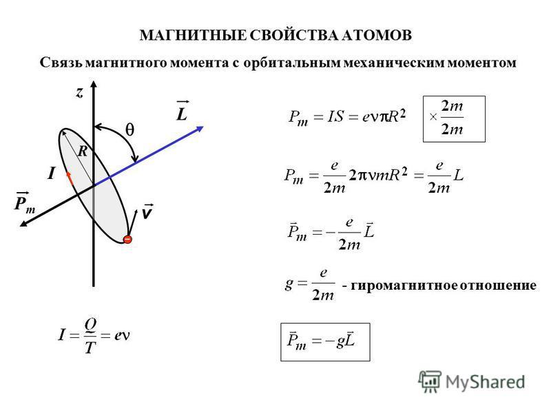 МАГНИТНЫЕ СВОЙСТВА АТОМОВ v z R L PmPm Связь магнитного момента с орбитальным механическим моментом - гиромагнитное отношение I
