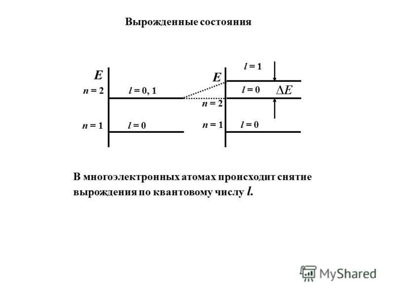Вырожденные состояния E n = 1 l = 0 n = 2 l = 0, 1 n = 1 l = 0 n = 2 E l = 0 l = 1 В многоэлектронных атомах происходит снятие вырождения по квантовому числу l.