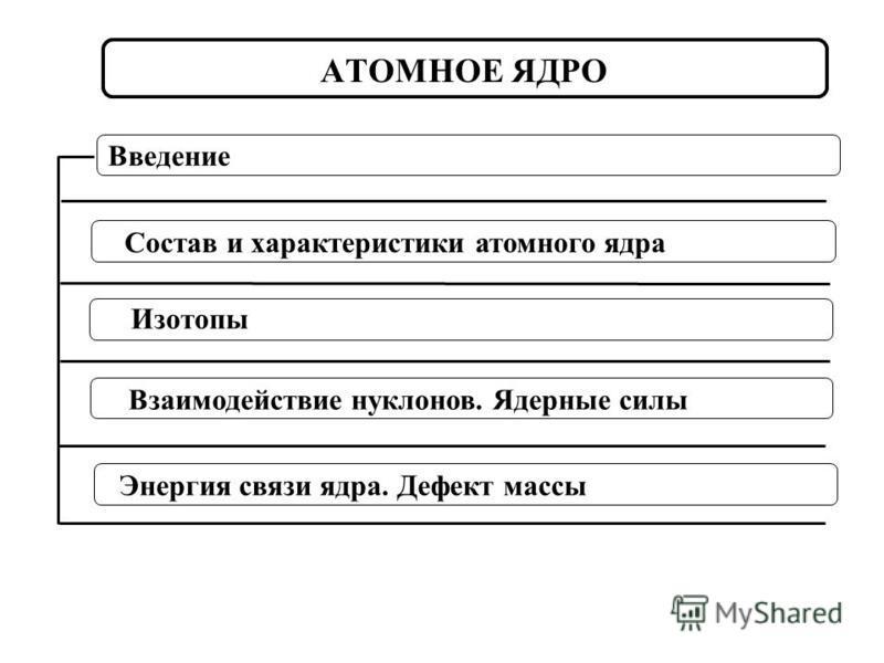 Cостав и характеристики атомного ядра Взаимодействие нуклонов. Ядерные силы Изотопы АТОМНОЕ ЯДРО Введение Энергия связи ядра. Дефект массы