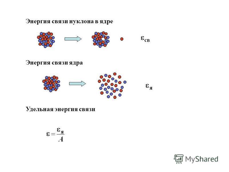Энергия связи нуклона в ядре Энергия связи ядра Удельная энергия связи