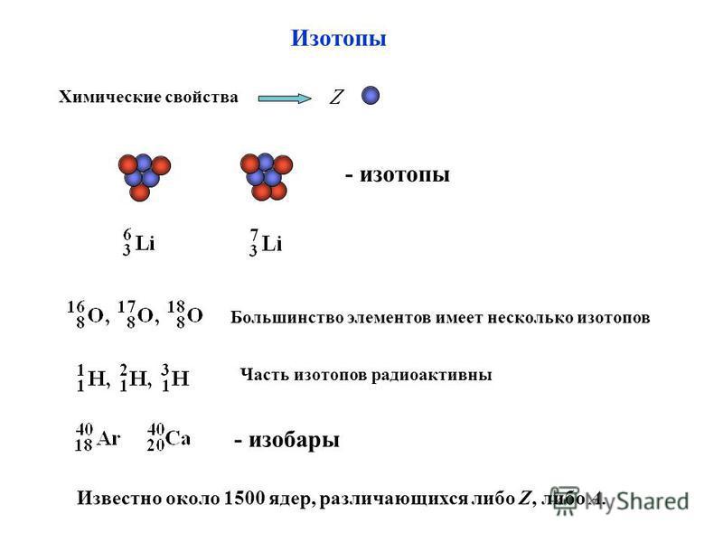 Изотопы Химические свойства - изотопы Большинство элементов имеет несколько изотопов - изобары Часть изотопов радиоактивны Известно около 1500 ядер, различающихся либо Z, либо А.